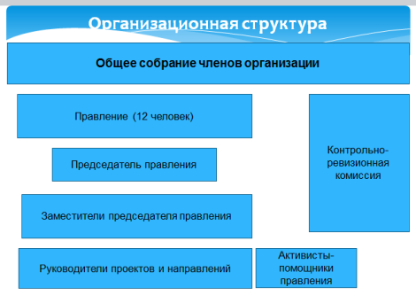 org.structure